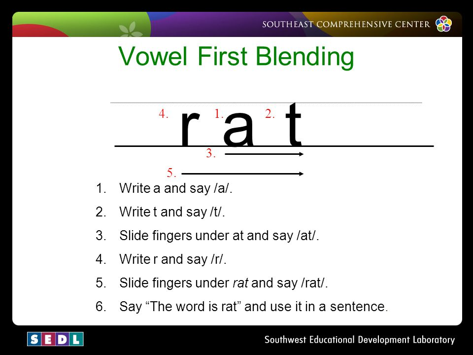 r a t Vowel First Blending 4. 1. 2. 3. 5. Write a and say /a/.