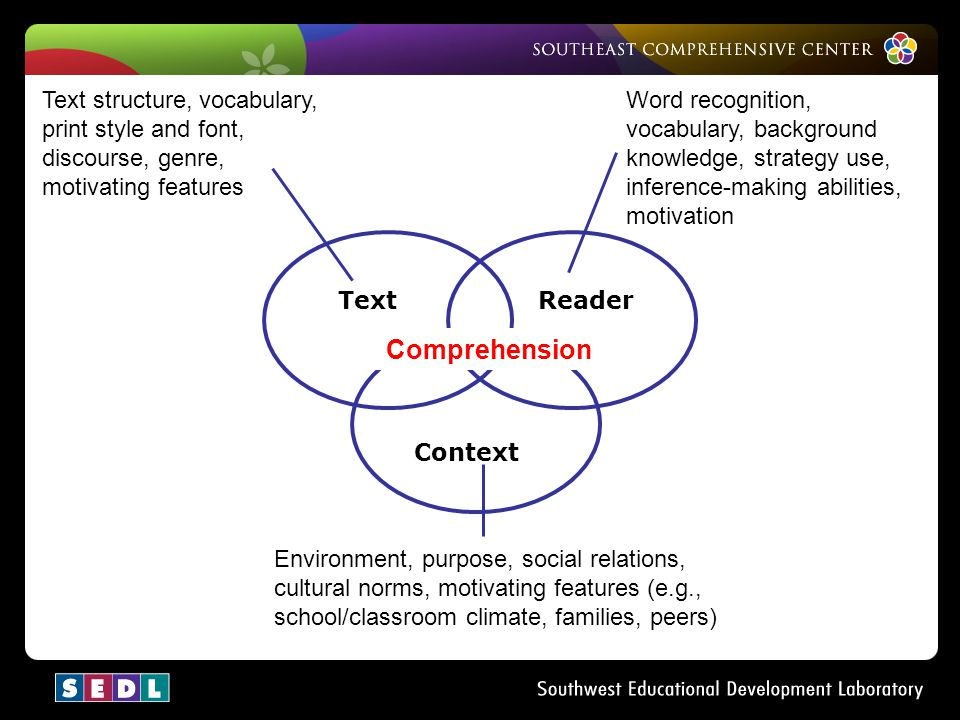 Text structure, vocabulary, print style and font, discourse, genre, motivating features