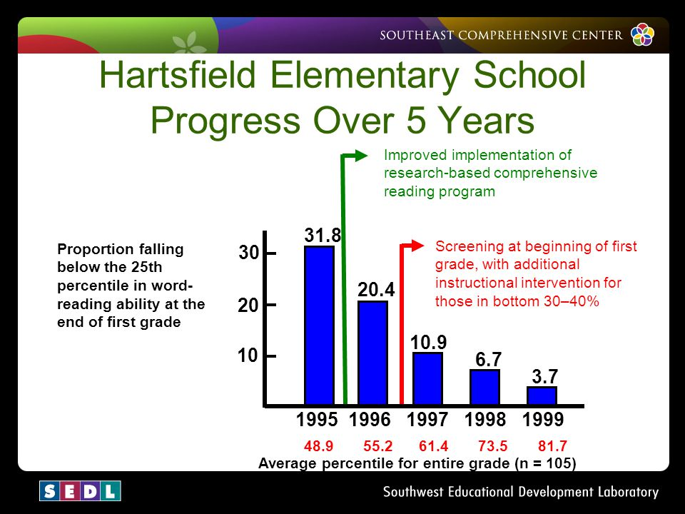 Hartsfield Elementary School Progress Over 5 Years