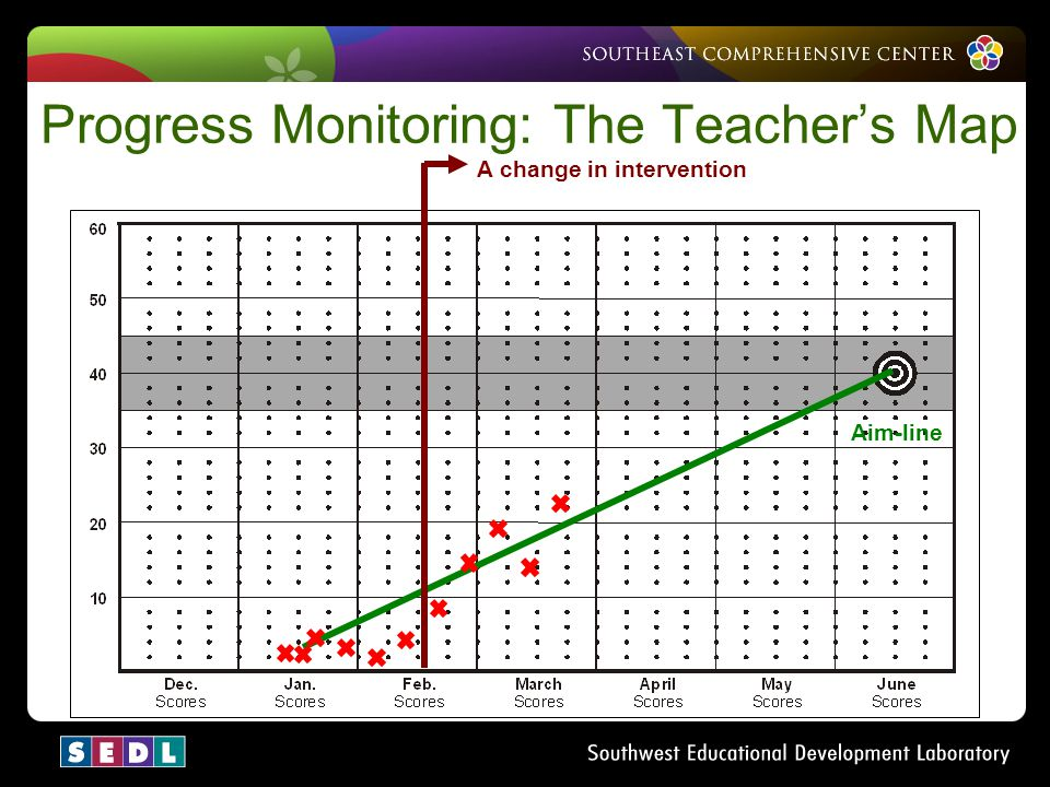 Progress Monitoring: The Teacher's Map