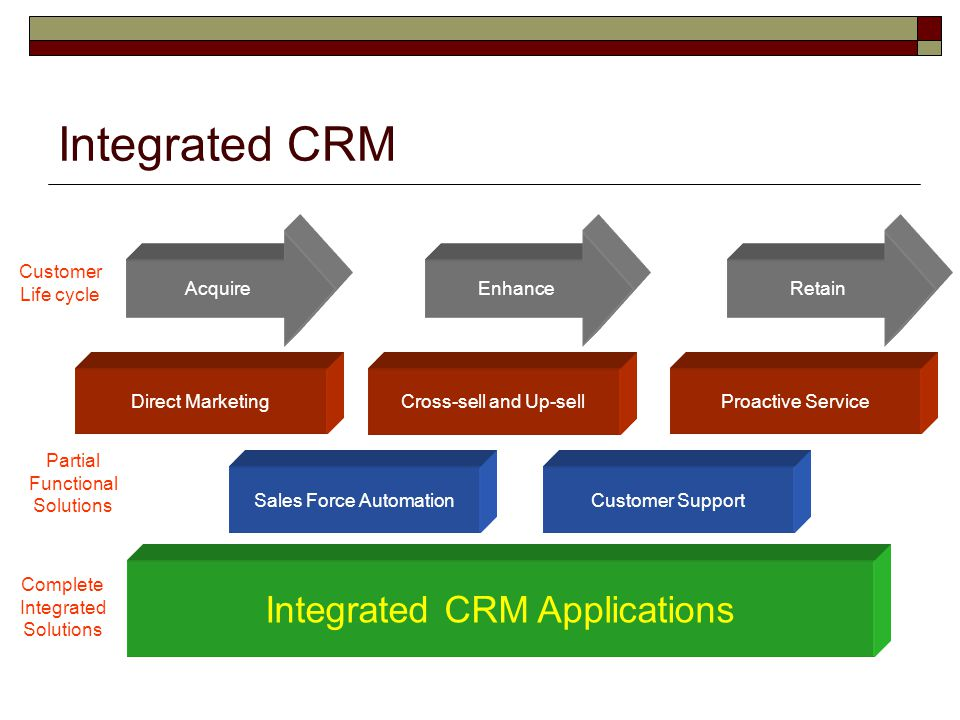 Integrated CRM Integrated CRM Applications Acquire Enhance Retain
