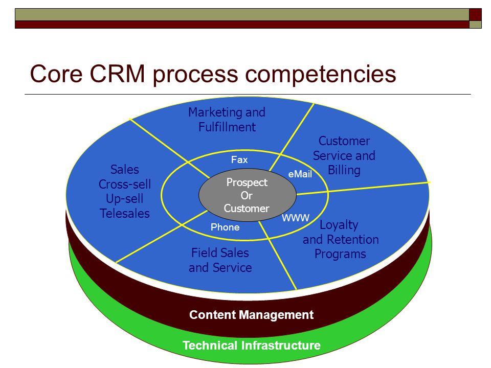 Core CRM process competencies
