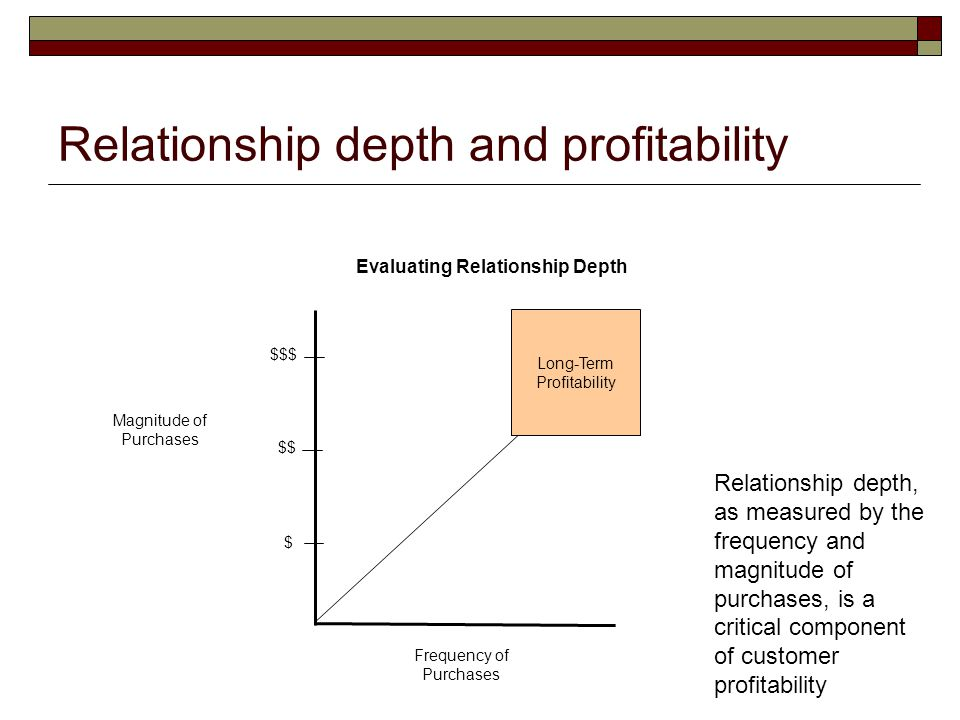 Relationship depth and profitability