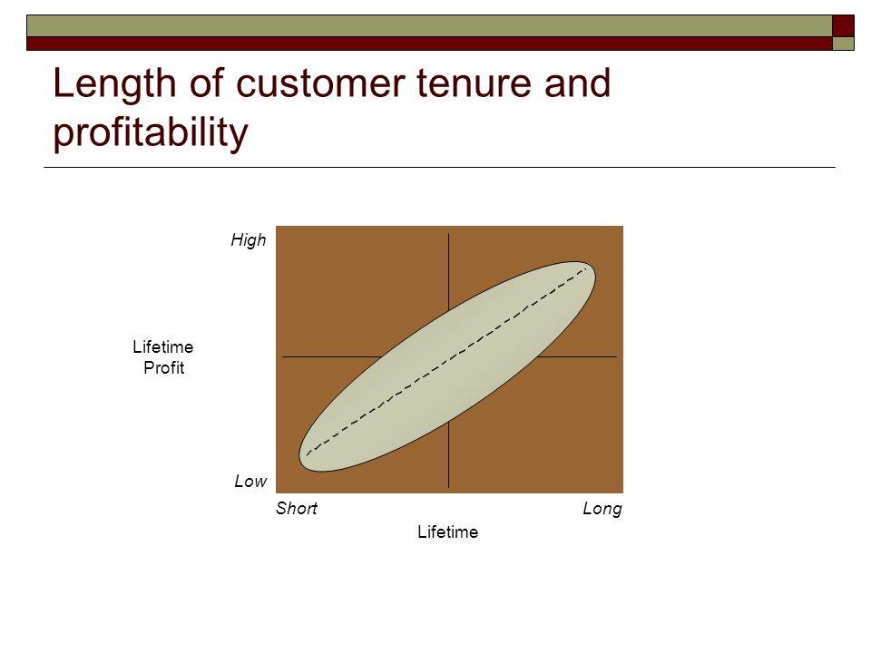 Length of customer tenure and profitability