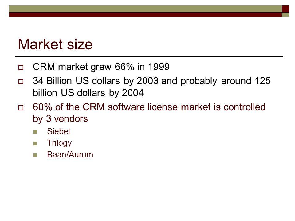 Market size CRM market grew 66% in 1999