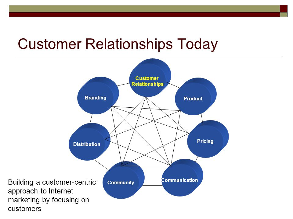Customer Relationships Today
