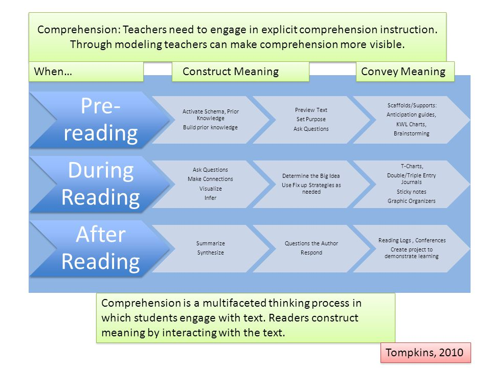 Comprehension: Teachers need to engage in explicit comprehension instruction. Through modeling teachers can make comprehension more visible.
