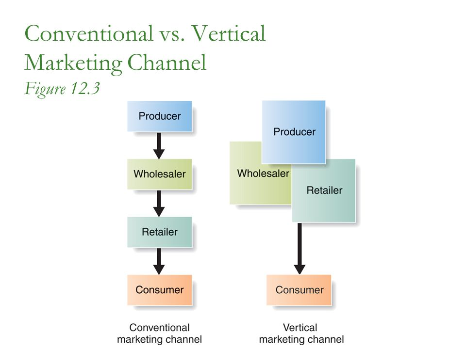 Conventional vs. Vertical Marketing Channel Figure 12.3