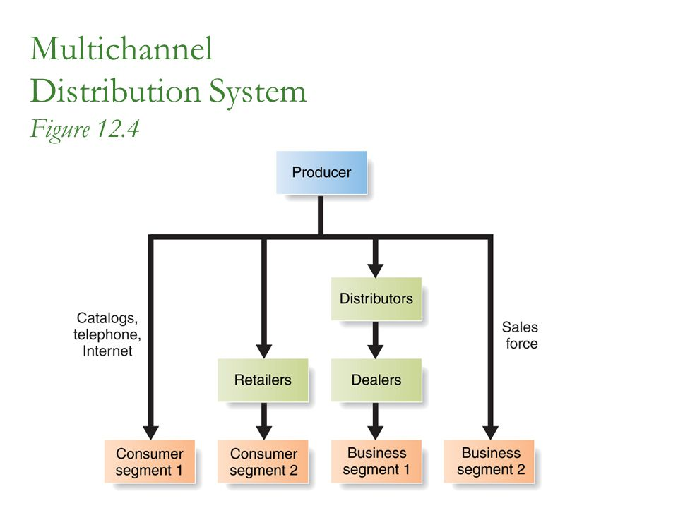 Multichannel Distribution System Figure 12.4