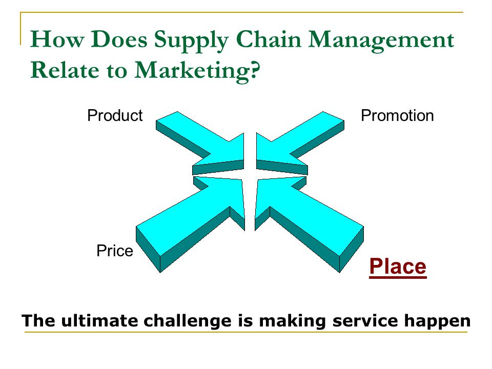 How Does Supply Chain Management Relate to Marketing