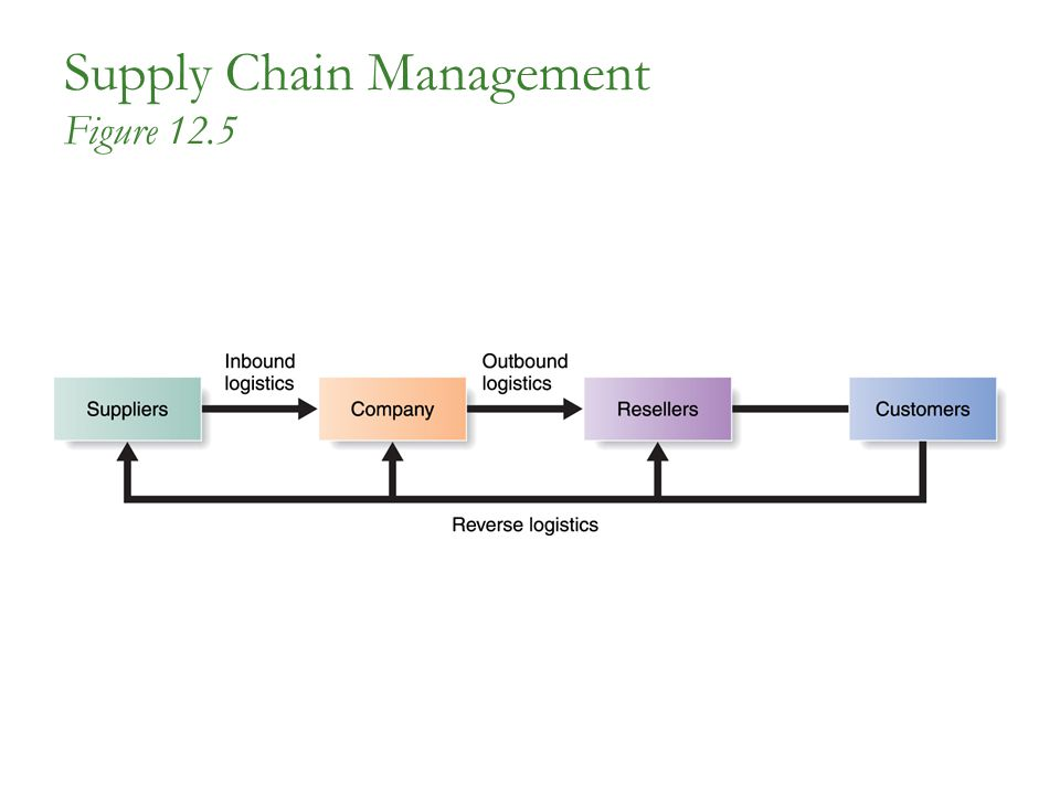 Supply Chain Management Figure 12.5