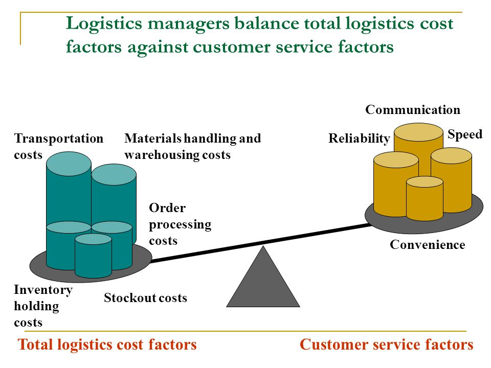 Logistics managers balance total logistics cost factors against customer service factors