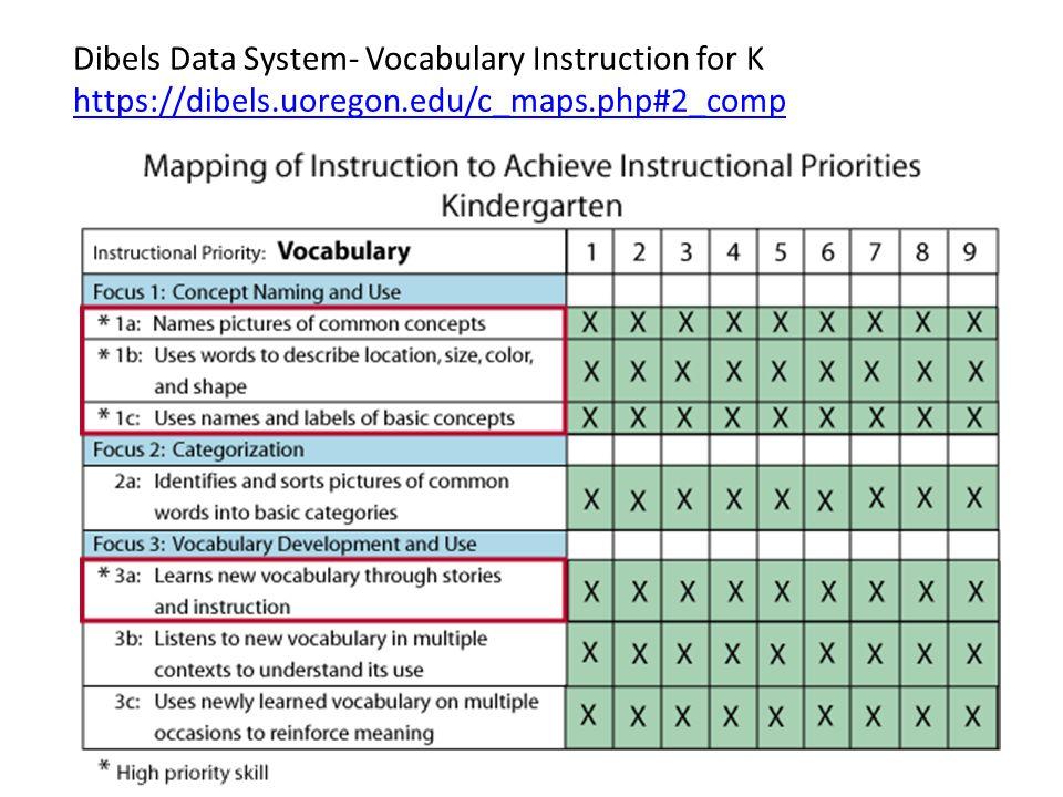 Dibels Data System- Vocabulary Instruction for K https://dibels