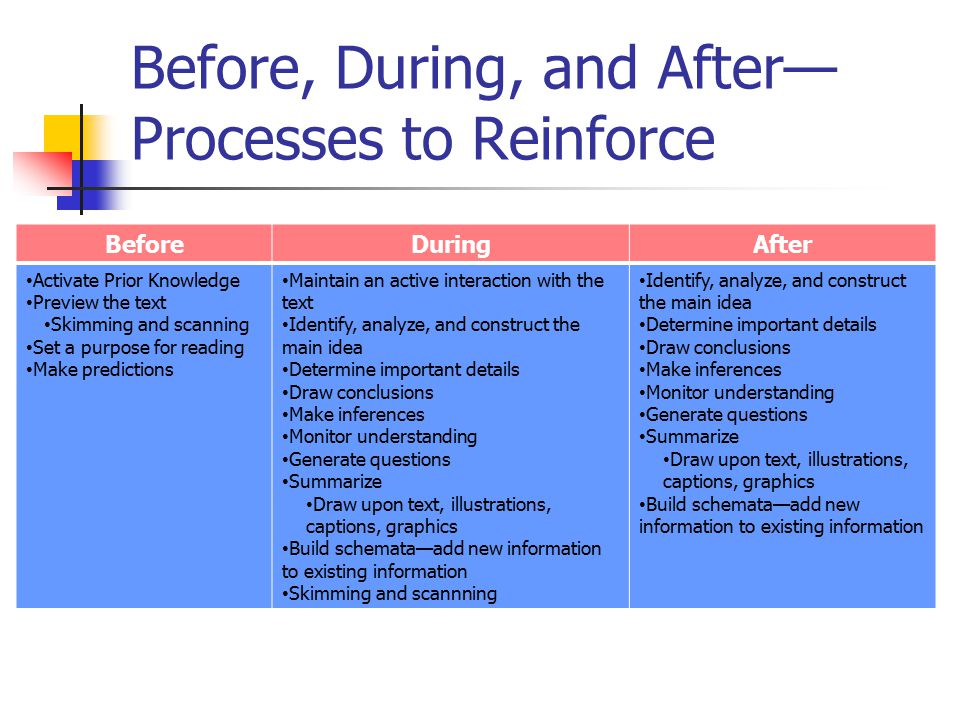 Before, During, and After—Processes to Reinforce