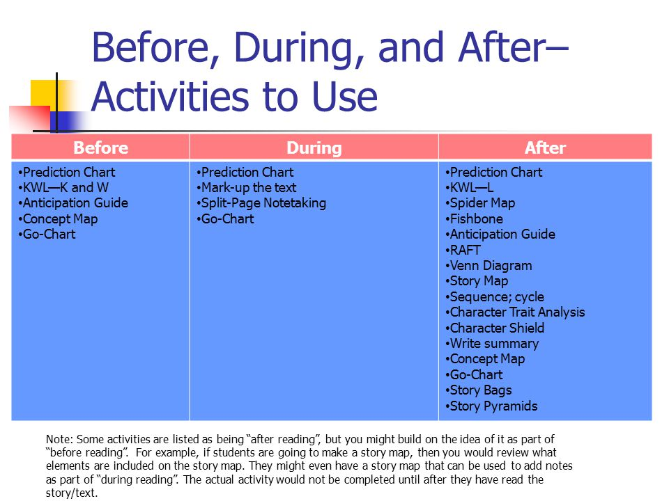 Before, During, and After– Activities to Use