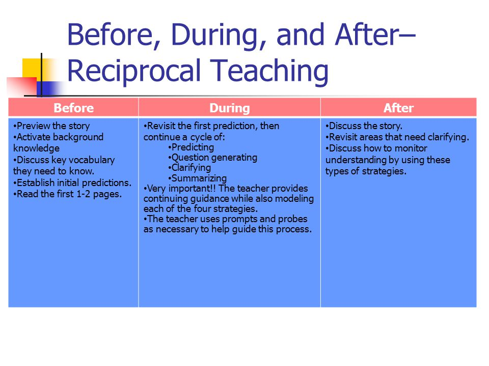 Before, During, and After– Reciprocal Teaching