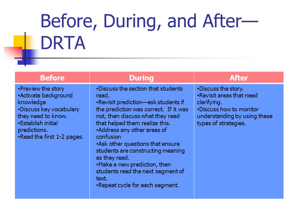 Before, During, and After—DRTA