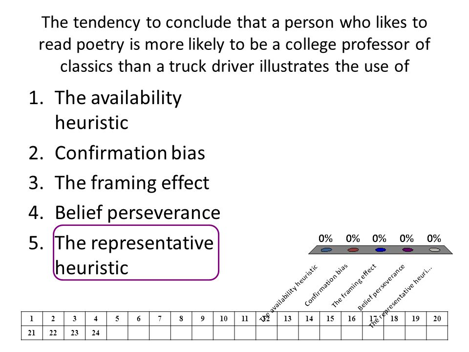 The availability heuristic Confirmation bias The framing effect