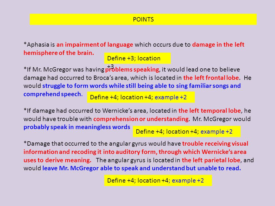 POINTS *Aphasia is an impairment of language which occurs due to damage in the left hemisphere of the brain.