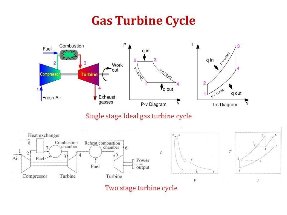 Gas Turbine Cycle Gas Turbine Cycle