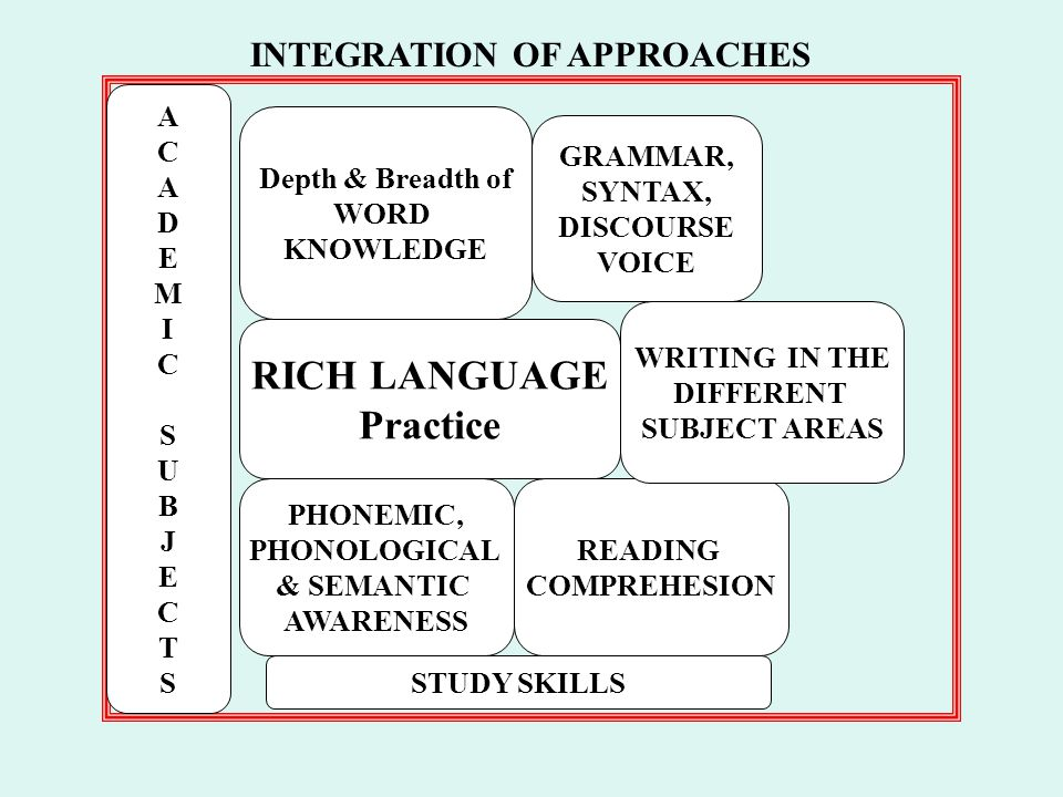 RICH LANGUAGE Practice