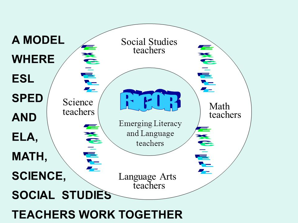 RIGOR A MODEL WHERE ESL SPED AND ELA, MATH, SCIENCE, SOCIAL STUDIES