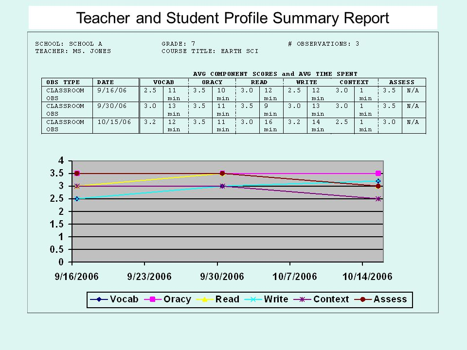 Teacher and Student Profile Summary Report