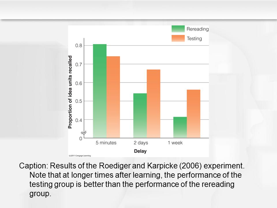 Caption: Results of the Roediger and Karpicke (2006) experiment