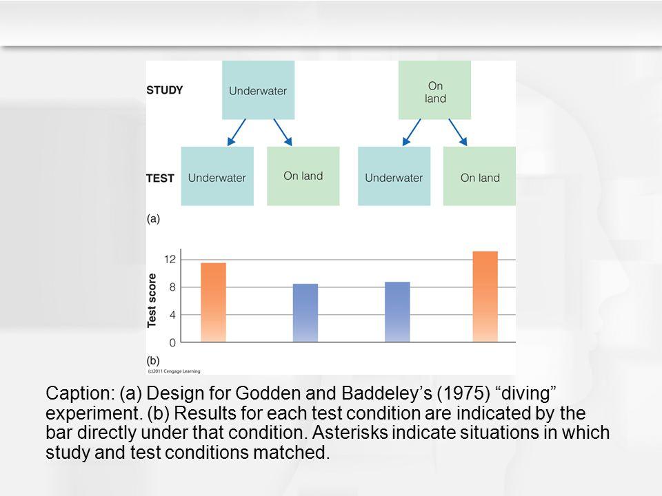 Caption: (a) Design for Godden and Baddeley's (1975) diving experiment.