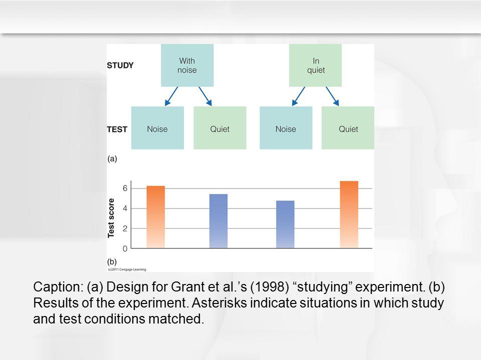 Caption: (a) Design for Grant et al. 's (1998) studying experiment