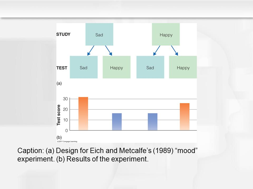Caption: (a) Design for Eich and Metcalfe's (1989) mood experiment