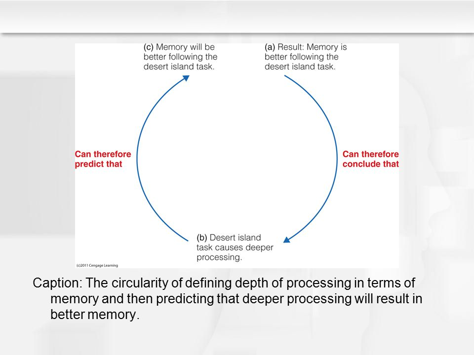 Caption: The circularity of defining depth of processing in terms of memory and then predicting that deeper processing will result in better memory.