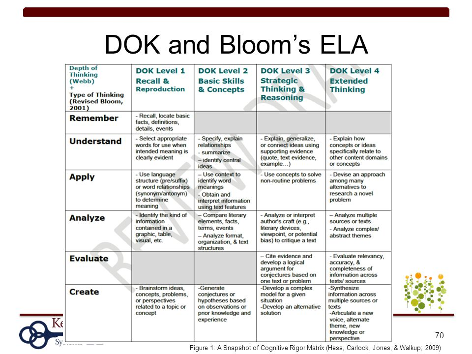 DOK and Bloom's ELA