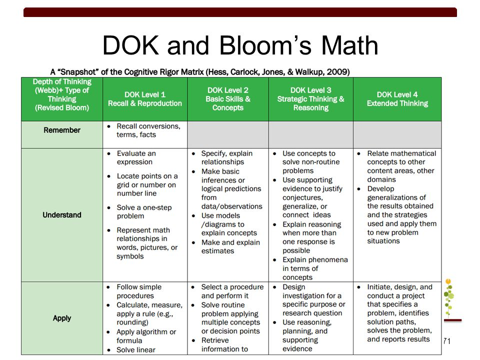 DOK and Bloom's Math Bloom's are linked to verbs where Webb's DOK is about the students' interaction with those verbs.