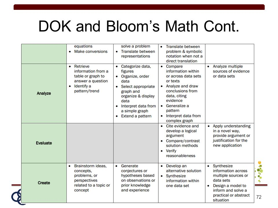 DOK and Bloom's Math Cont.