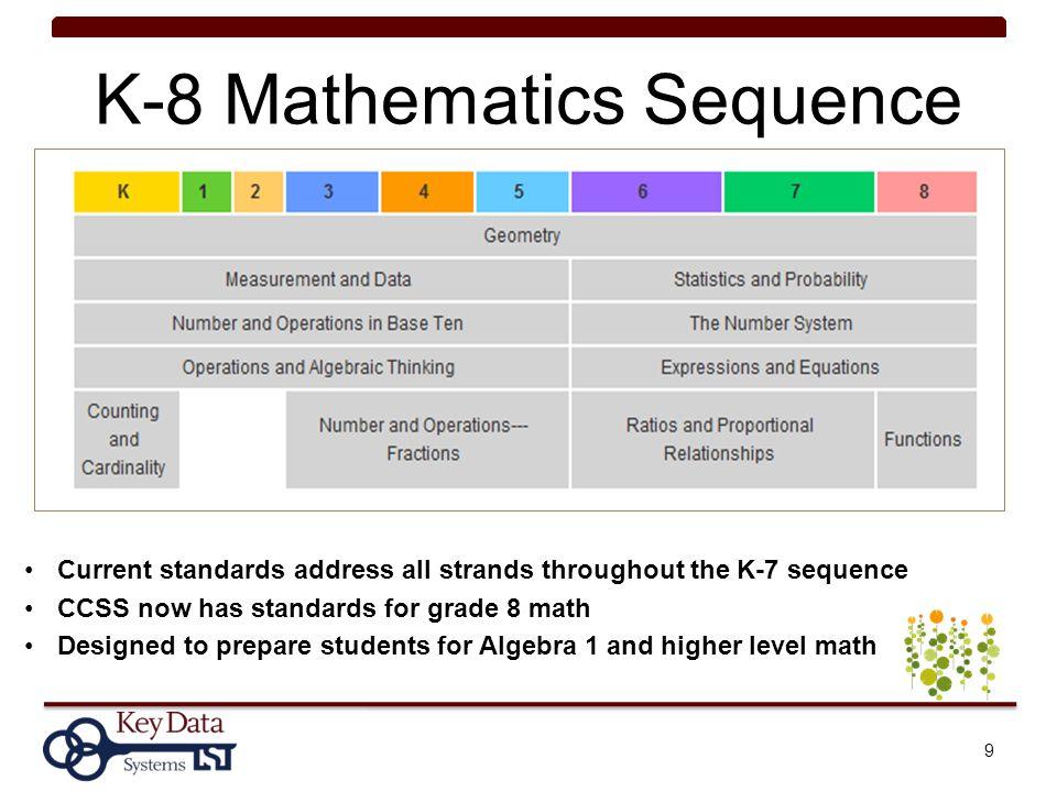 K-8 Mathematics Sequence