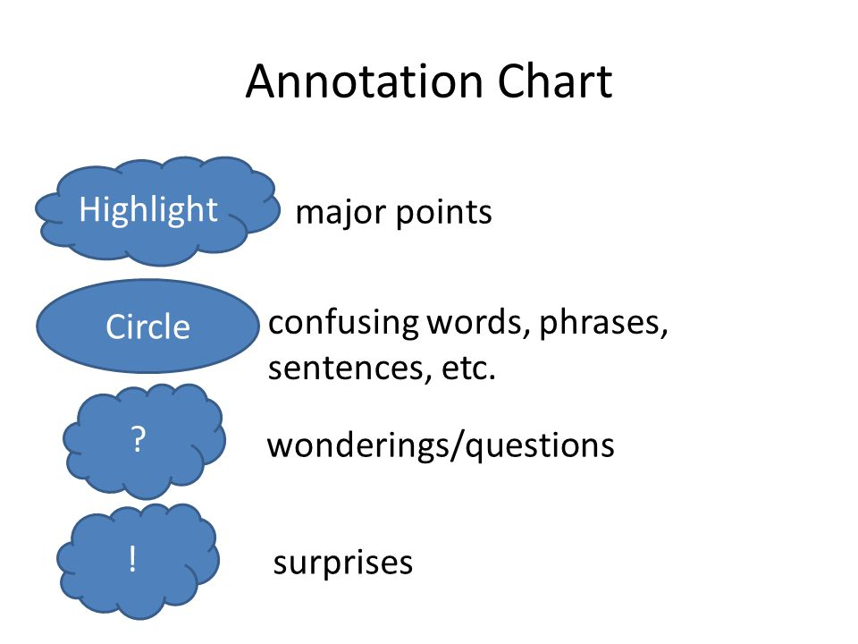 Annotation Chart Highlight major points Circle