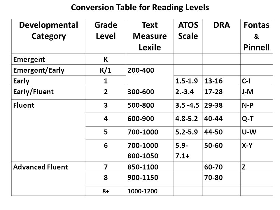 Conversion Table for Reading Levels Developmental Category