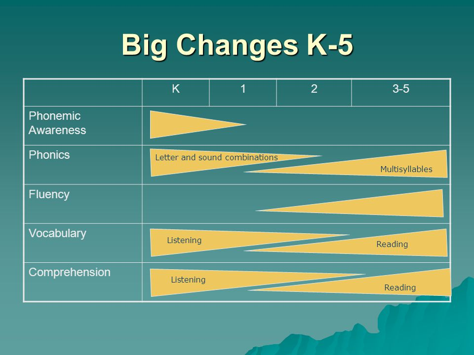 Big Changes K-5 K 1 2 3-5 Phonemic Awareness Phonics Fluency