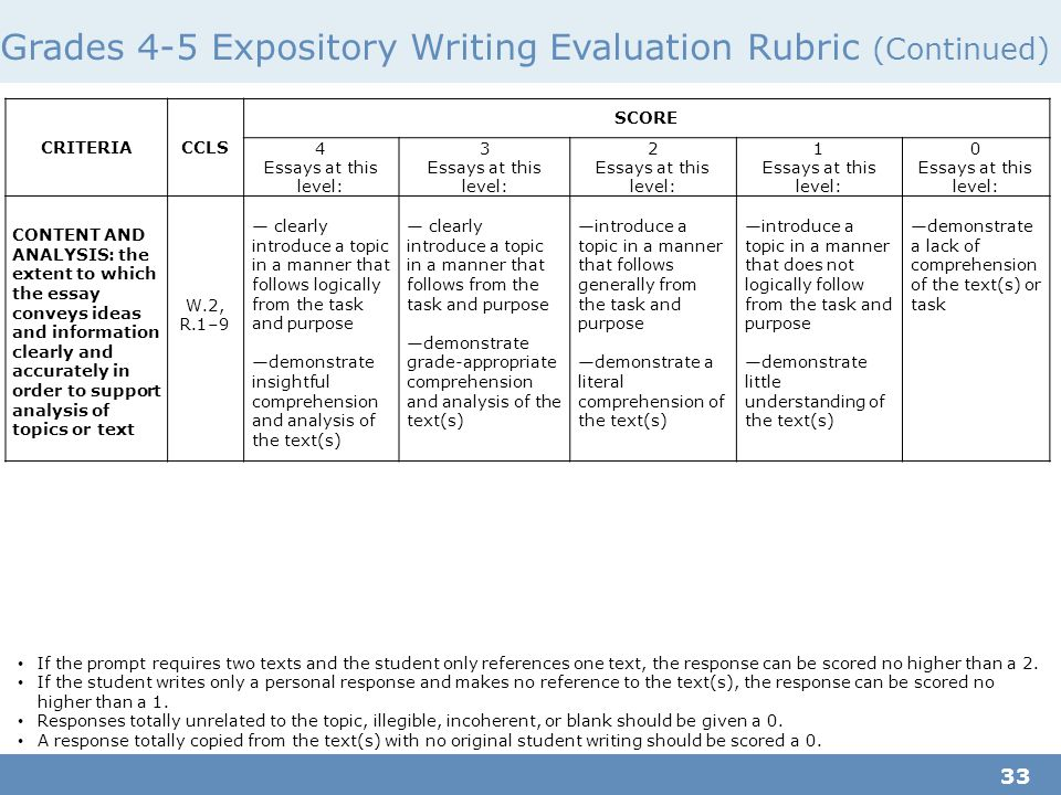 grading rubric for analytical essay Grading rubric for written assignments used throughout essay depth analysis and evidences original.