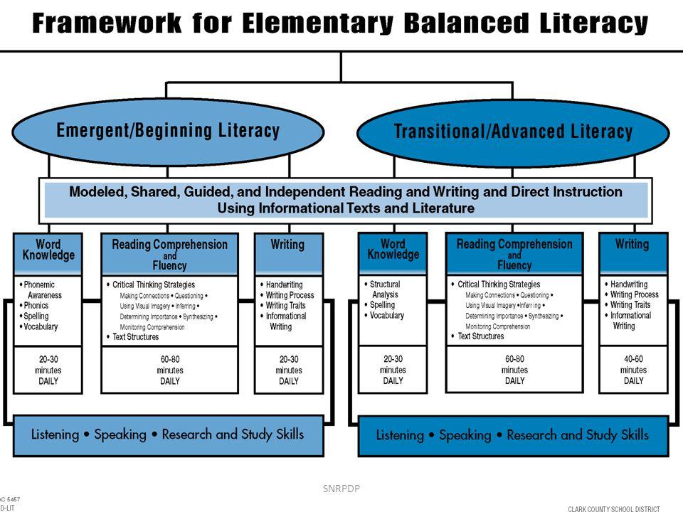 Review Balanced Literacy Framework