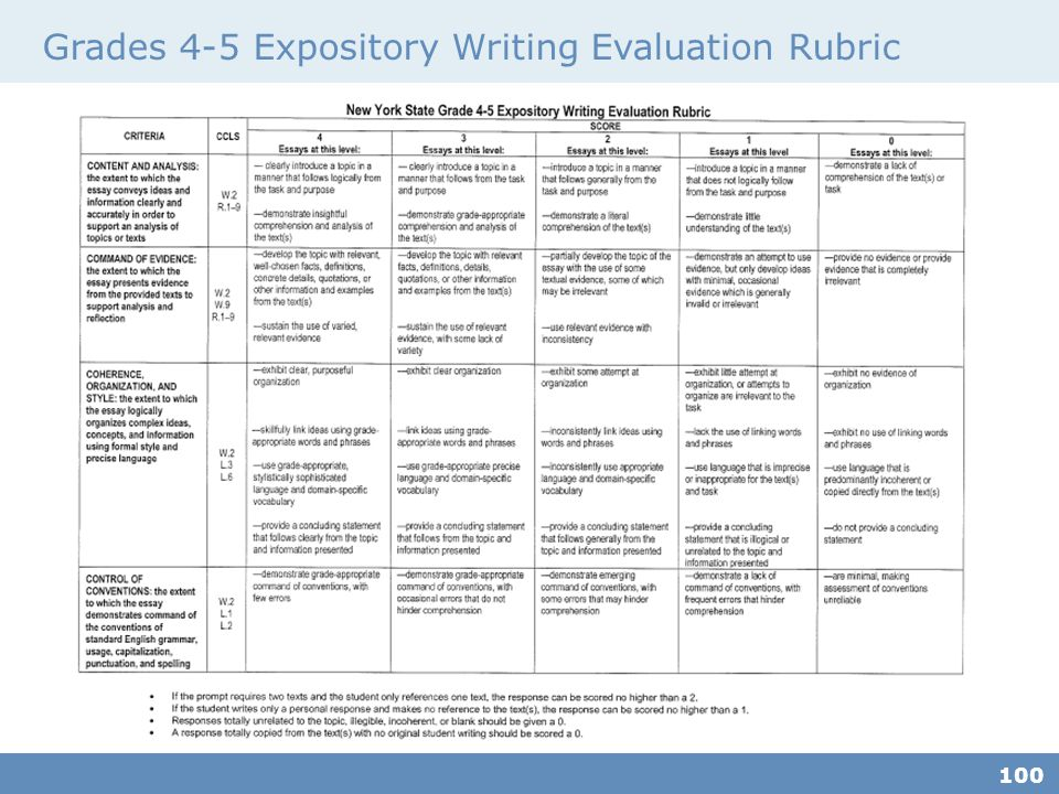 Grades 4-5 Expository Writing Evaluation Rubric