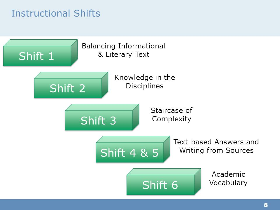 Shift 1 Shift 2 Shift 3 Shift 4 & 5 Shift 6 Instructional Shifts