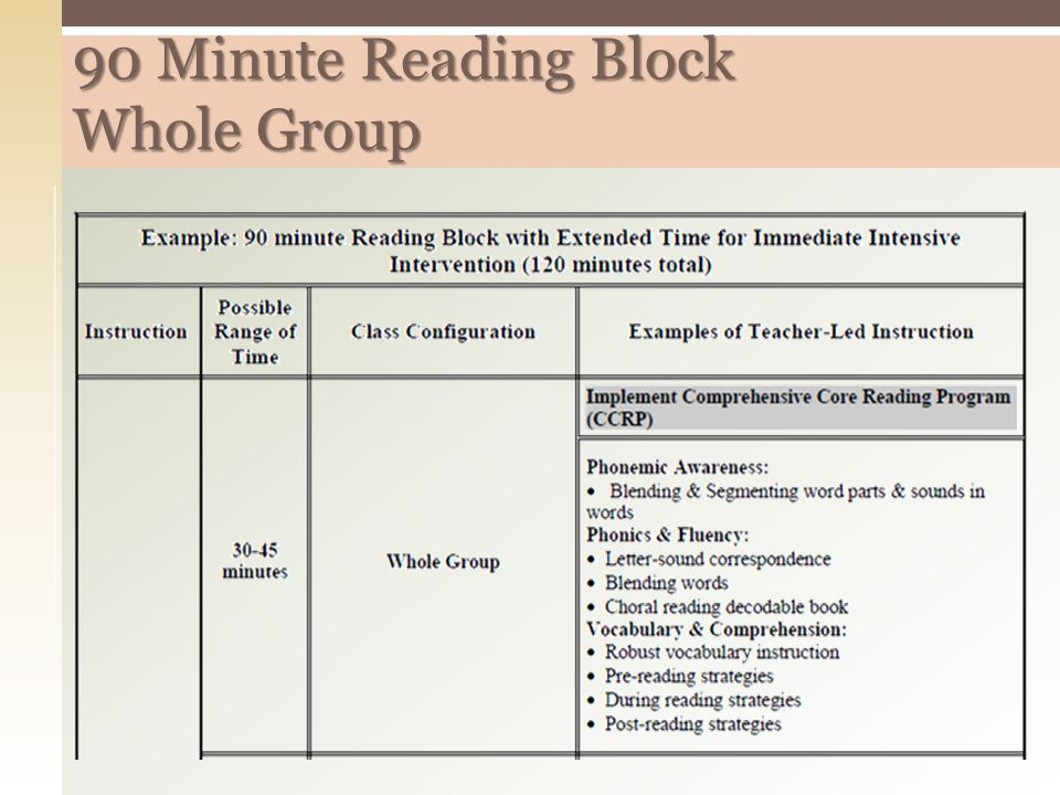 90 Minute Reading Block Whole Group