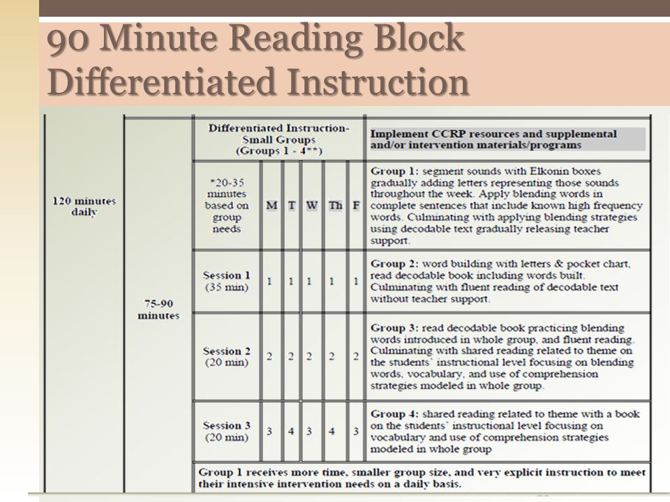 90 Minute Reading Block Differentiated Instruction