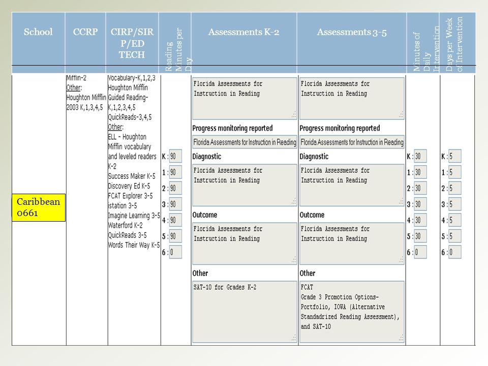 School CCRP CIRP/SIRP/ED TECH Assessments K-2 Assessments 3-5
