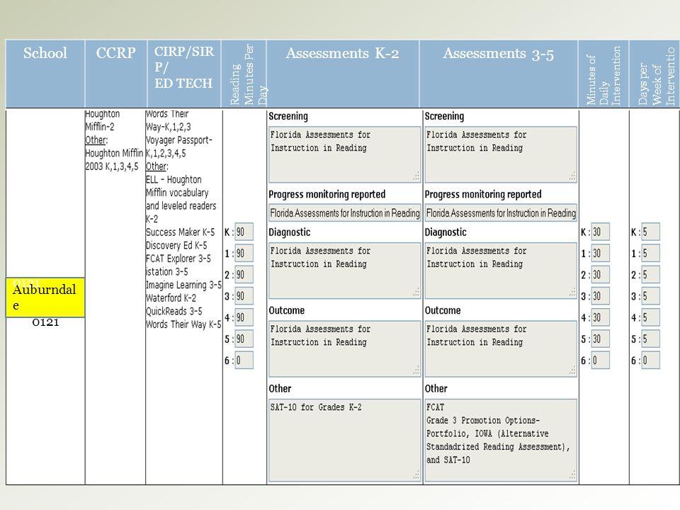School CCRP Assessments K-2 Assessments 3-5 CIRP/SIRP/ ED TECH