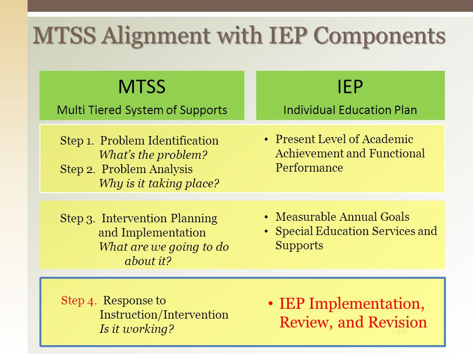 MTSS Alignment with IEP Components