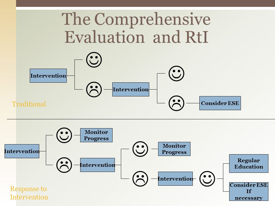 The Comprehensive Evaluation and RtI