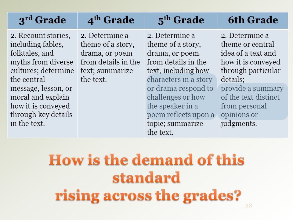 How is the demand of this standard rising across the grades